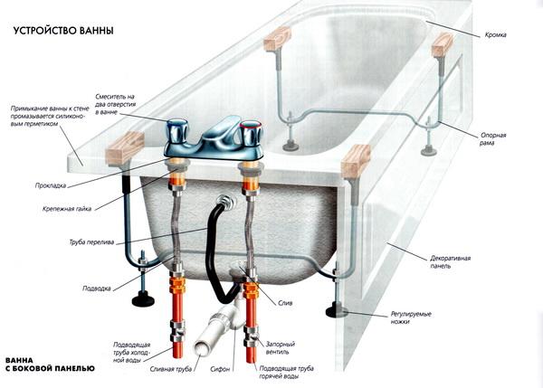 Установка стальной или акриловой ванны схема подключения